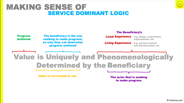 value is uniquely and phenomenologically determined by the beneficiary