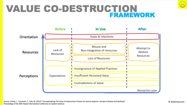 Framework for understanding value co-destruction. It can happen before, during or after service provision. And orientation, resources and/or perceptions can be the root causes.