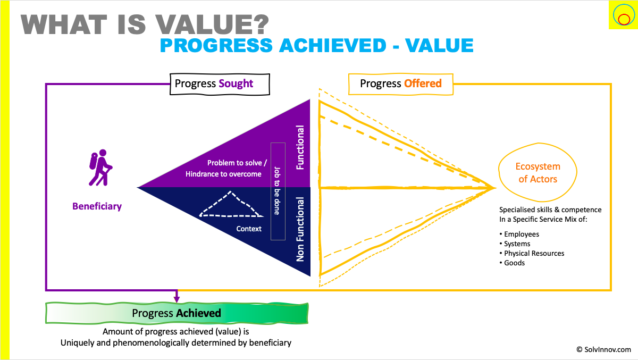 Value comprises of proposed and achieved value