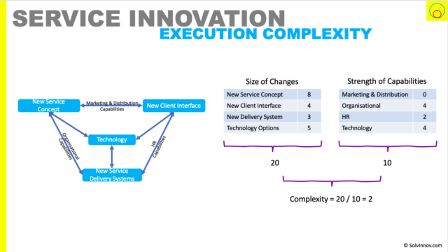 Principle of using den Hertog's model to determine Innovation Execution Complexity